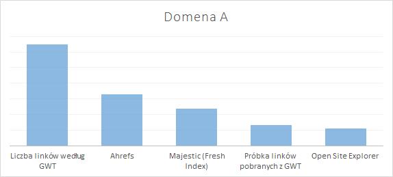 Ilość linków wykres A