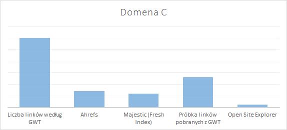 Ilość linków wykres C